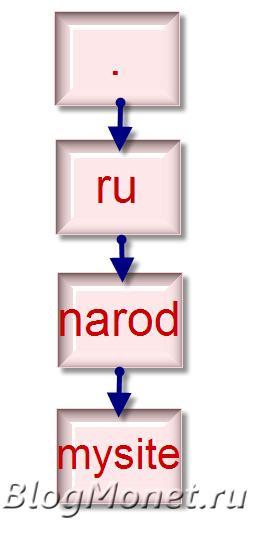 Что такое доменное имя, что такое домен_ветка