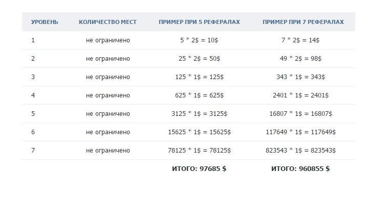 Заработок с Топлидерс вВКонтакте