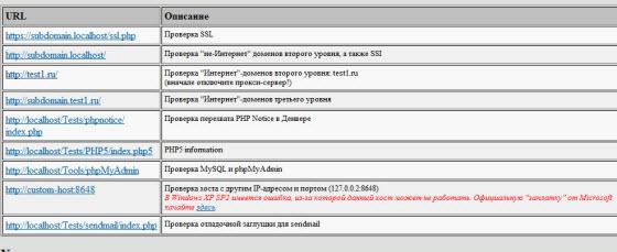 ссылки для проверки работоспособности локального сервера localhost
