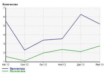статистика блога по месяцам