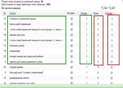 статистика блога_запросы