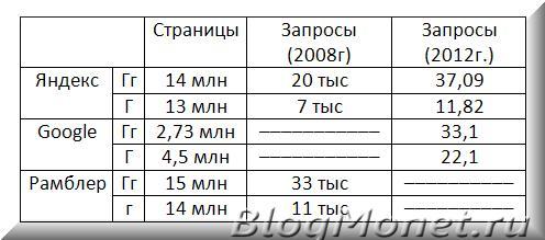 таблица как правильно писать по русски блогер или блоггер