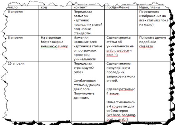 ведение блога_дневник действий_таблица